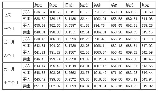 中国银行外汇牌价是多少