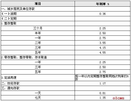 工商银行2011年利率表
