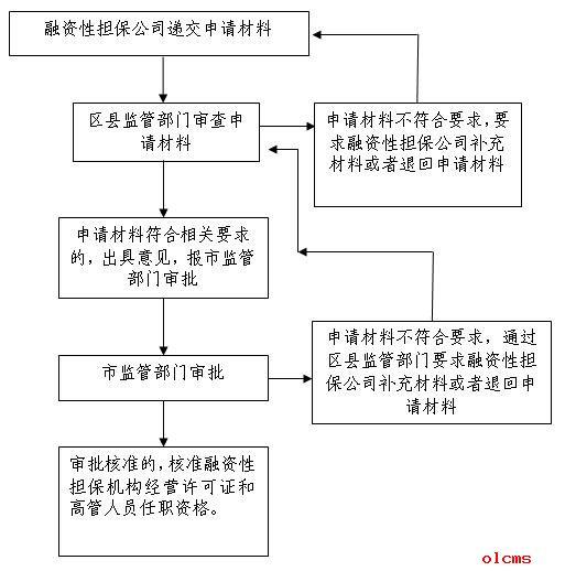 顺序结构的单向分支流程图