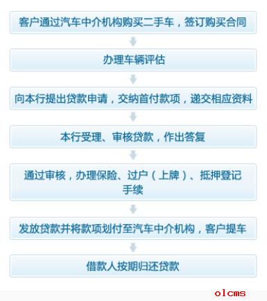 杭州银行个人二手车按揭贷款办理流程