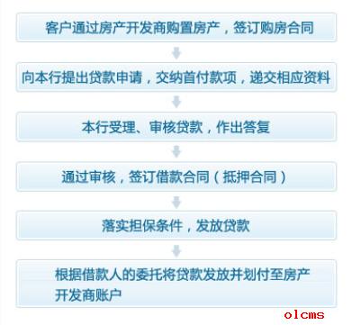 房屋贷款 >> 杭州银行个人住房按揭贷款办理流程