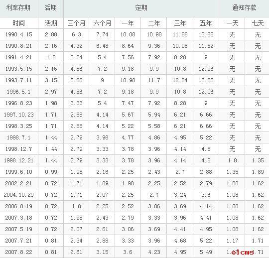 2014年住房贷款利率_中国农业银行利率表_中国农业银行年利率_中国农业银行月利率(2 ...