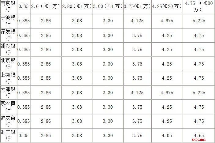 五年定期存款利率_各大银行最新五年定期存款利率一览表 - 卡盟网