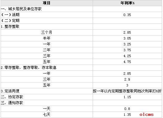 2014年1月存款利率_2014年各银行存款利率表