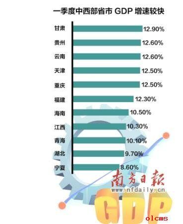 贵州gdp增速_贵州地图