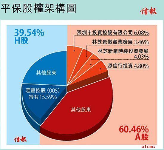 中国平安股权架构图.来源