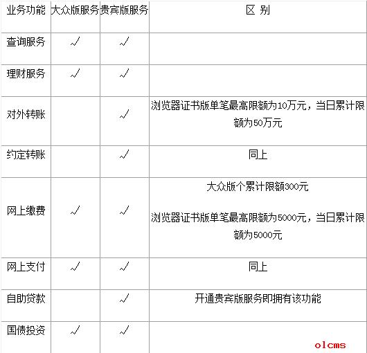 中国民生银行个人网上银行服务特点及功能 卡